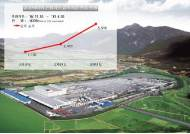 금호타이어, 2007년 이후 온실가스 총 9141톤 감축