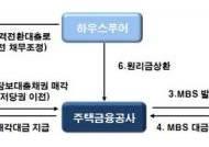 하우스푸어 2만2천명 구제…은행 영업익↓·모럴해저드 우려