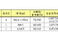 LH, 남양주가운 상업용지 등 총 6필지 공급
