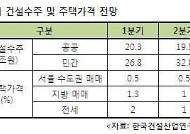 건산연, '하반기 주택가격 수도권 0.5%, 지방 1% 상승'