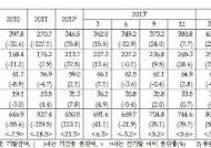국내 기관투자자 해외 투자 '활발'…2008년 글로벌 금융위기 후 '최고'