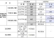 강남·서초·위례 등 보금자리 주택 전매제한·거주기간 단축
