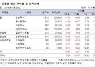 [주간펀드시황] 주식·채권 약세에 국내 펀드 수익률 마이너스