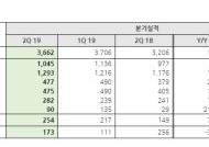 NHN, 2분기 영업이익 254억 원