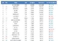 [11월 3주 PC방 순위] 디아블로3 사용량 104% 상승