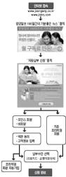 중앙일보 '자동납부 캠페인' 큰 호응