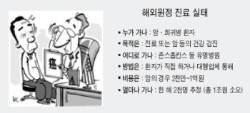 환자 '헌팅' 해외 치료 알선 성업