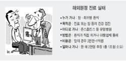 국내환자 '헌팅' 해외 알선업체 성업