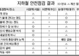 [전국 지하철 긴급점검] '불쏘시개' 지하철 위험 여전