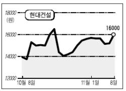 [업종 진단] 정부 '한국형 <!HS>뉴딜정책<!HE>' 발표…대형 건설주 강세
