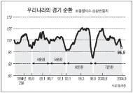 [통계로 본 경제] 외환위기 때보다 하강기 길어