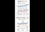 아시아 '철강 결핍' 심각