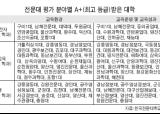 구미1대·강릉영동대 등 전문대 영역평가서 최우수