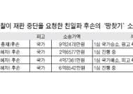 친일파 후손들 '땅 찾기' 제동