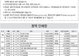 5·31 지방선거 누가 나오나 - 광역·기초 단체장 후보들