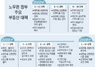 2005년 8·31 부동산 대책 마련 때 정부 '전세 품귀' 경고 무시