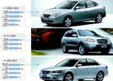 [브랜드경쟁력] 성능·디자인 ↑ … 현대차, 독주 가속 페달