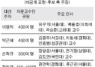 '폴리페서' 538명 대선캠프 참여 논란