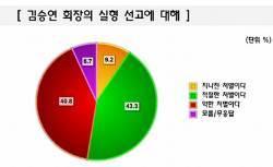 "[Joins풍향계] ""김승연 회장 '<!HS>보복<!HE><!HS>폭행<!HE>' 처벌 적절하다"" 43%"