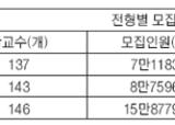 146개 전문대, 수시2학기 15만8779명 선발