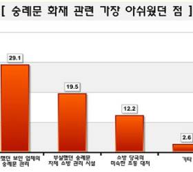 [Joins풍향계] <!HS>숭례문<!HE> <!HS>화재<!HE> 문<!HS>화재<!HE>청-소방당국 업무협조 아쉬워 30.7%