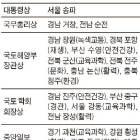 '살고 싶은 도시' 1위 서울 송파구