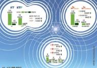 [Cover Story] 하나 될 KT- KTF …'통신대전' 포성 울리다