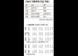 [고교야구] '초고교급' 심동섭 쾌투 광주일고 8강행