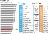 대학교육·정부 경쟁력 최하위권 … 순위 상승 발목 잡아