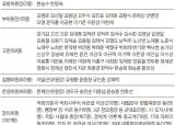 국민장 장의위원회 사상 최대 1388명 구성