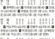 [프로야구] '새 주장' 김재현 4연승 쐐기포