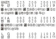 [프로야구] 삼성 4연승 … 4강행 줄달음