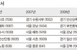 성매매 단속, <!HS>집창촌<!HE> → 안마 → 휴게텔 → 주택가…풍선효과 확인