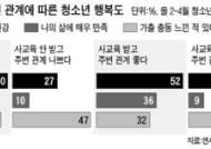 한국인 '행복 조건' 사회학회·문화관광연 심포지엄