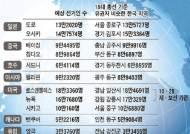 선관위가 추산한 해외 유권자 수