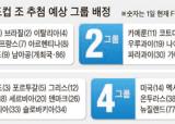 월드컵 조추첨 D-3, 한국 4그룹 예상 … 남아공·칠레 만나면 행운