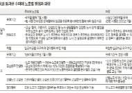 [뉴스분석] 전임자 무임금 유예 파장
