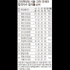'SKY' 합격 톱10에 강남·서초구 고교가 7곳