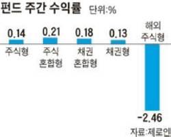 [펀드 시황] 골드먼삭스 후폭풍 … 해외 주식형 수익률 -2.46%