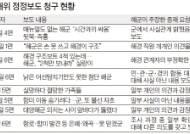 해군, 이례적 '천안함 정정보도' 무더기 청구