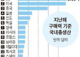 [200자 경제뉴스] SPC그룹, 상반기 인턴 100여 명 모집 外