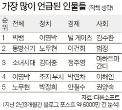 아이돌이 점령한 인터넷 … 왜 <!HS>김수환<!HE> <!HS>추기경<!HE>을 찾을까