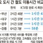 서울 ~ 부산 100분 … 2020년 전국 KTX 연결