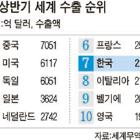한국 '수출 G7' 시대 … 상반기 2215억 달러