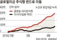 [김광기의 마켓 워치] '황소'의 귀환 … 글로벌 증시 투자심리 호전
