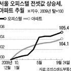 소형 아파트 전셋값 껑충 뛰자 오피스텔·다세대·연