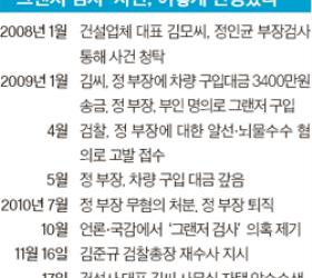 '<!HS>그랜저<!HE> <!HS>검사<!HE>' 재수사 3주 만에 전격 구속영장 청구