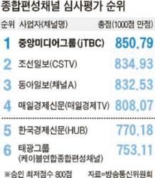 중앙일보 종합편성채널 1위로 진출