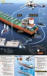 ['아덴만 여명' 피랍선원 전원 구출] <!HS>소말리아<!HE> <!HS>해적<!HE> 추격전 재구성