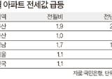 부산·울산·경남 전세대란 오나
